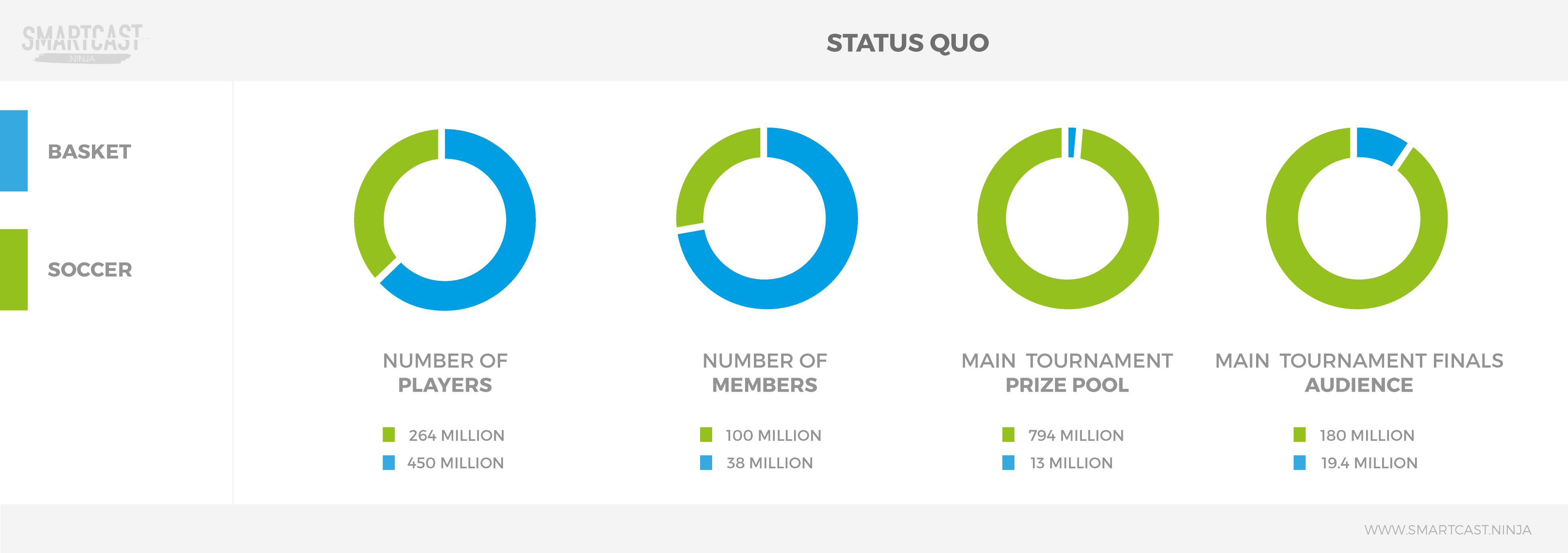 SmartCast-status-quo